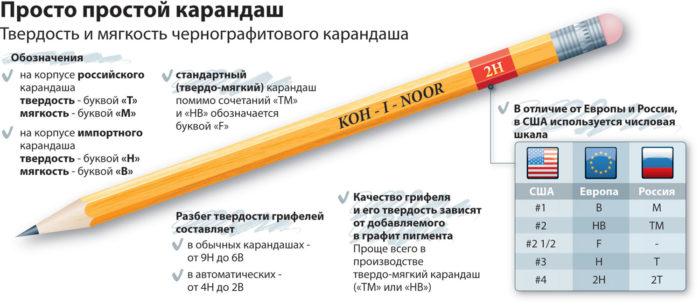 Виды карандашей